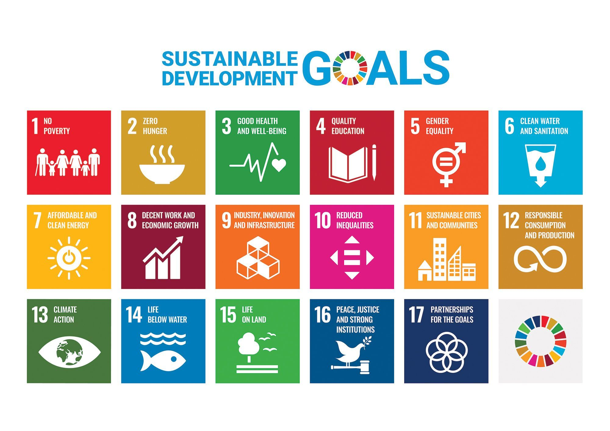Sustainable Goals Graphic