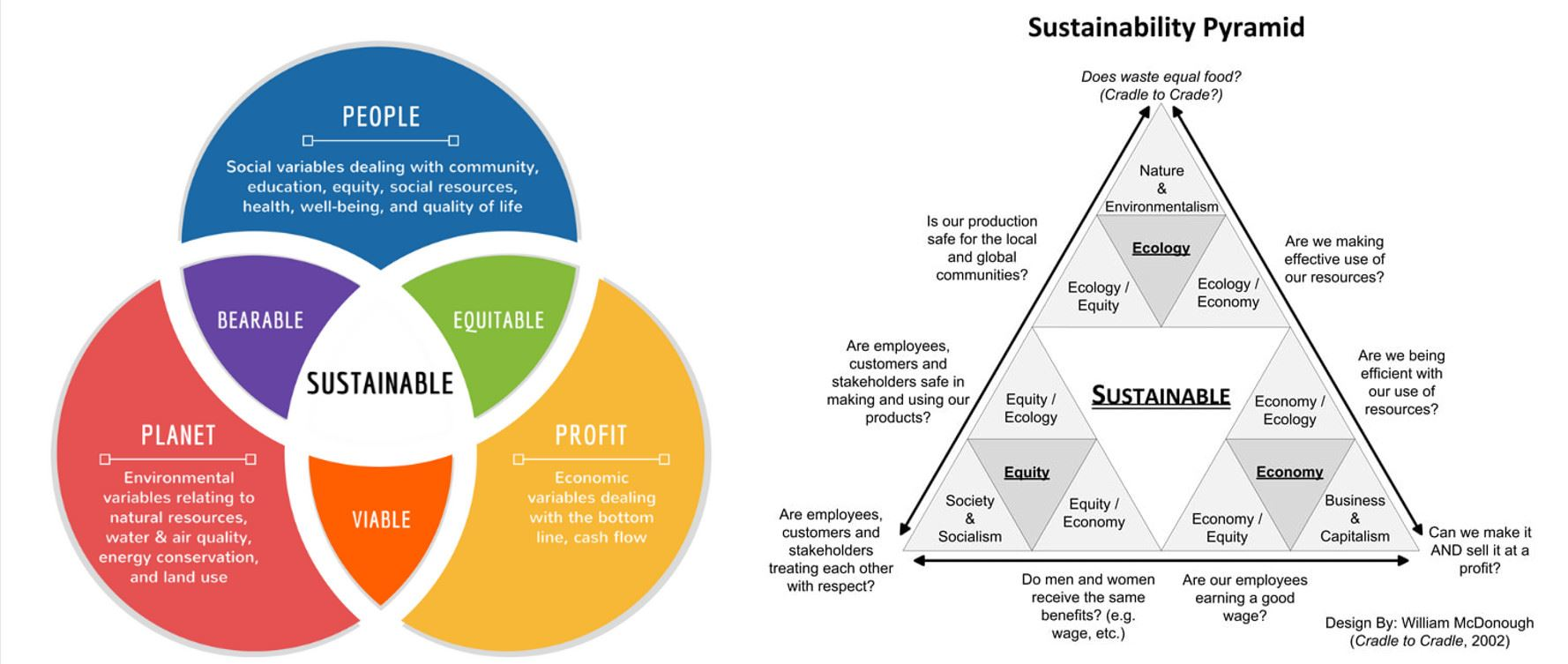sustainable diagrams